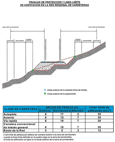 Carreteras_dominio-servidumbre-afeccion
